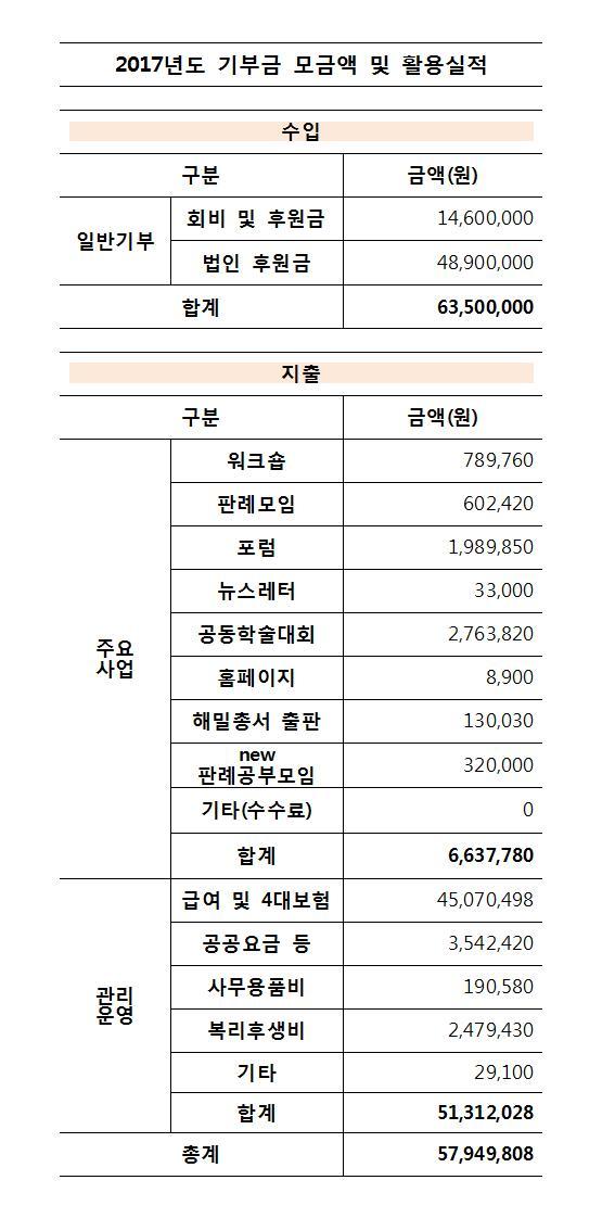 2017년도 기부금 모금액 및 활용실적(수정)_20180322001.jpg